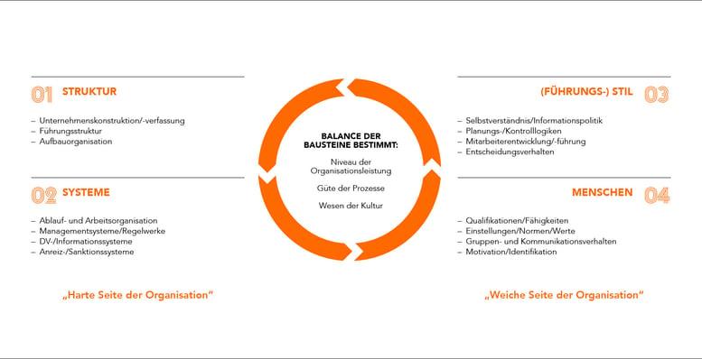 Change Management Erfolgsfaktoren_1687x865_Grafik