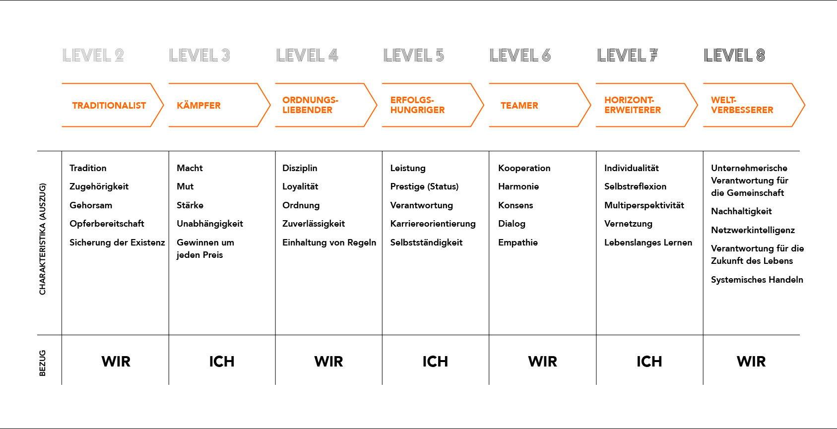 Unternehmenskultur im Wandel_1687x865_Grafik 9-Levels-Werte